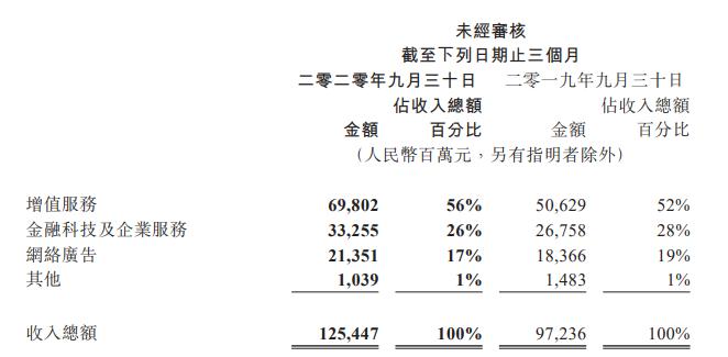 腾讯Q3财报:金融科技及企业服务业务收入332.55亿元;理财<a href=/a/tag//pingtai/ target=_blank class=infotextkey>平台</a>客户同比增逾50%