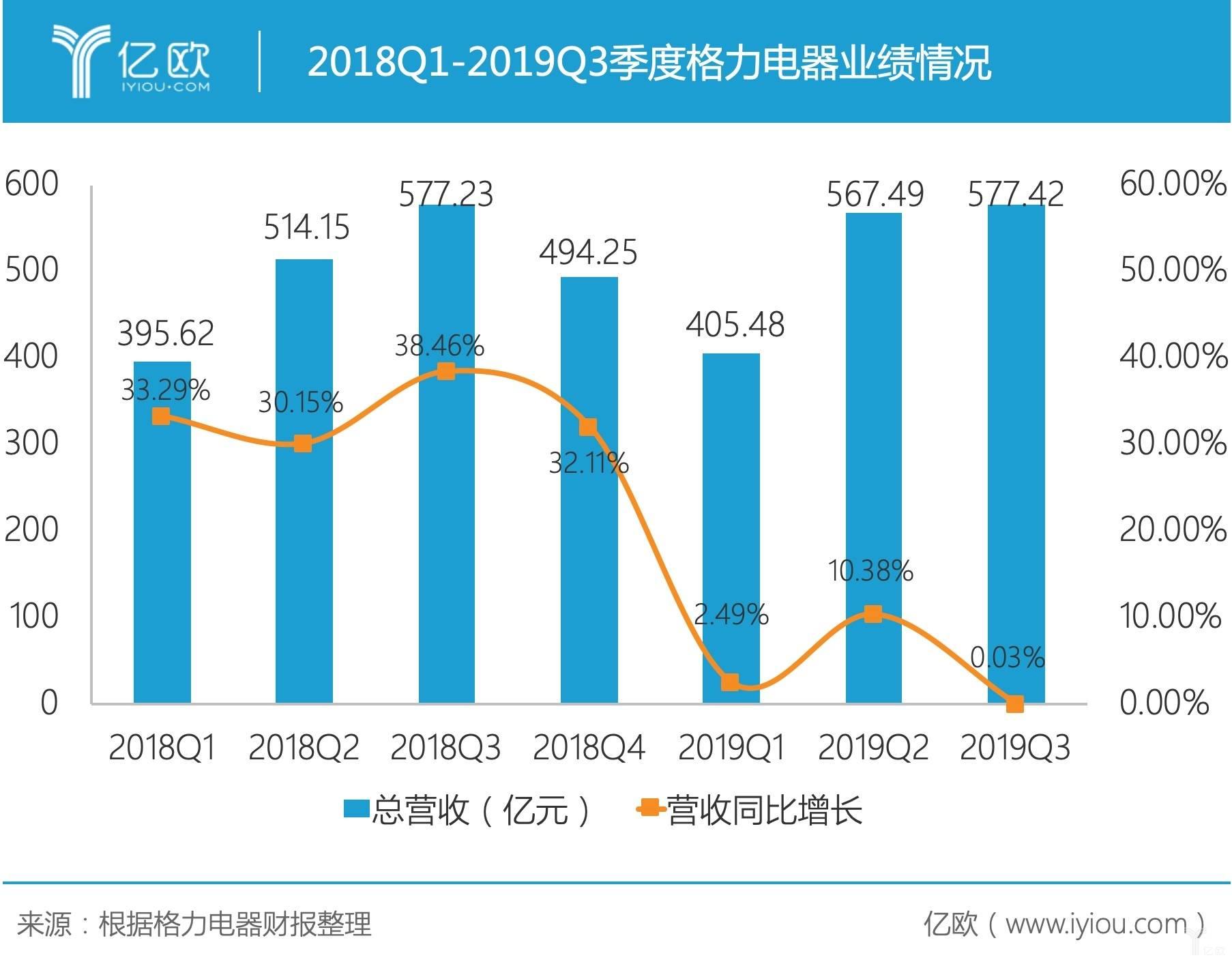 格力电器第三季度营收同比增长仅0.03%,恐已进入增长乏力期