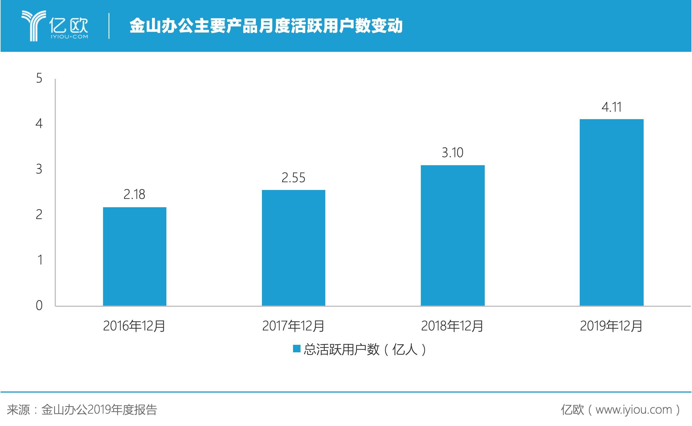 """付费会员增长超100%,金山办公如何用""""云+AI""""驱动未来?"""