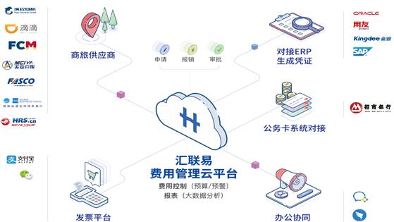 独家丨汇联易获3亿元C+轮融资,打通产品链条、加速海外市场拓展