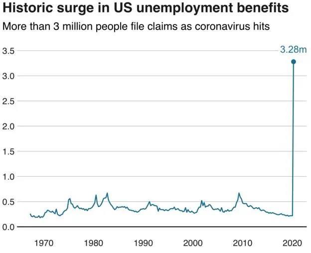 疫情下的经济刺激政策:中美最大的区别在哪?