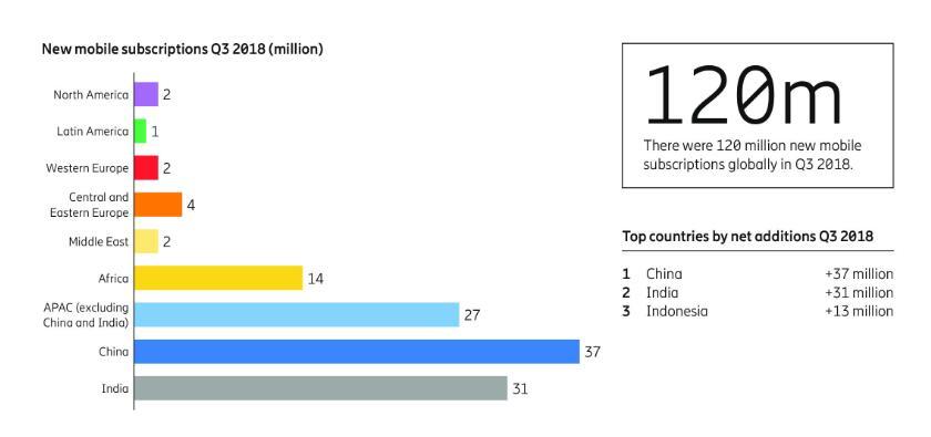 爱立信发布2018年第三季度全球移动行业报告:新增手机用户1.2亿