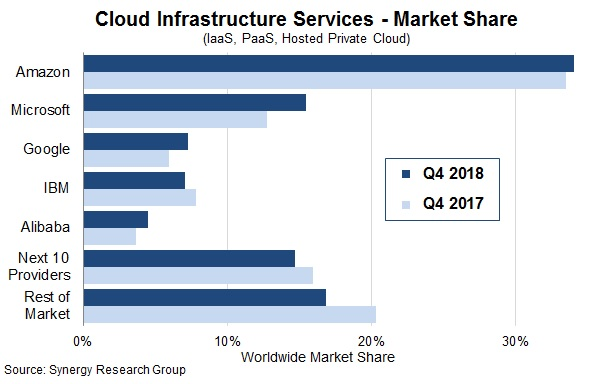 Synergy Research:2018年Q4云服务市场收入同比增长45%,全年增48%