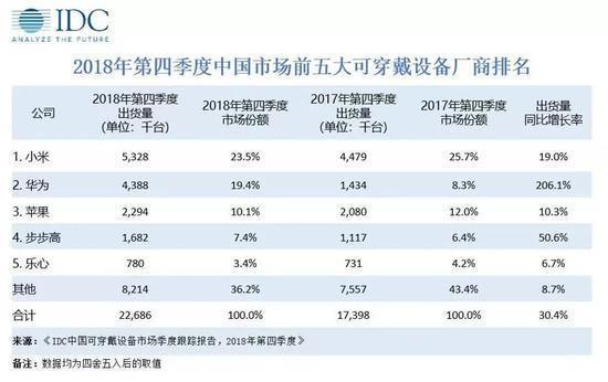 中国可穿戴设备出货量出炉:华为同比增长206.1%