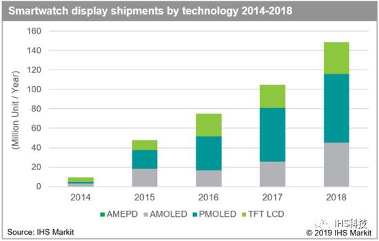 IHS Markit:2018年智能手表显示屏出货量同比增42%