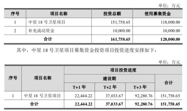 中国卫通IPO成功过会:募集资金约12.8亿元