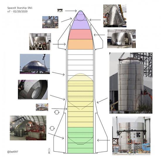 SpaceX将制造许多火箭 欲将星际飞船迭代为轨道飞行