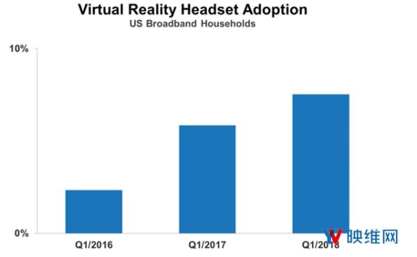 AR/VR显示厂商惠牛科技完成数千万元Pre-A轮融资