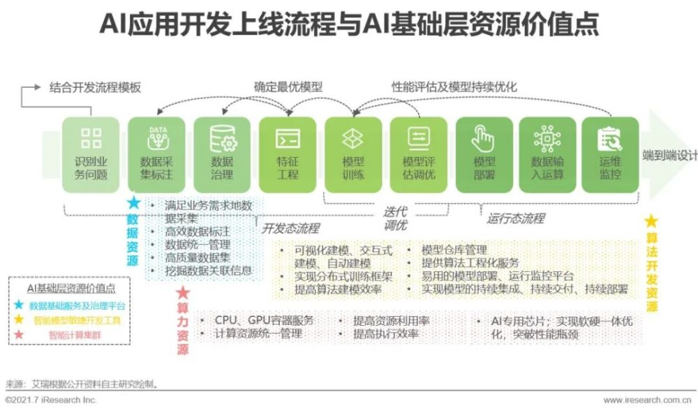 2021年中国人工智能基础层行业研究报告