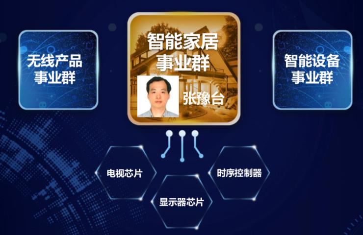 联发科技智能家居事业群接管电视业务,下半年发8K电视芯片