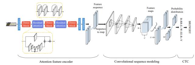 复杂场景下的 OCR 如何实现——深度学习算法综述