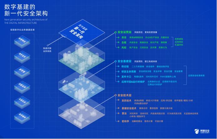 阿里巴巴发布数字基建新一代安全架构,首席架构师钱磊称安全基建将成数字经济标配