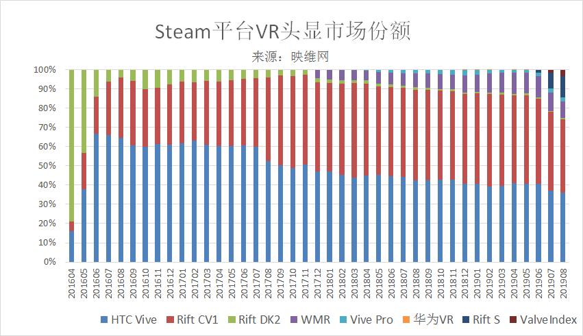 乐智网,VR,Rift S头显