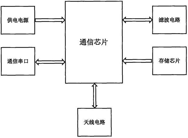 「仪表新专利」一种微信物联网水表