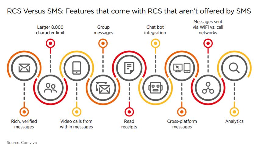 在微信面前,5G消息还有机会吗?