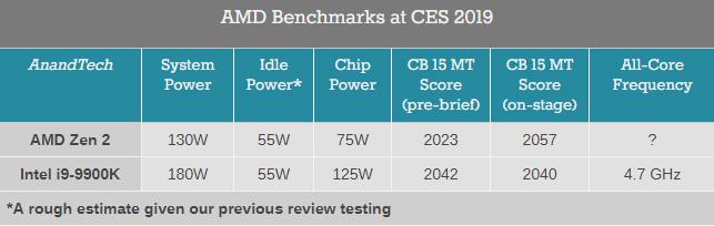 AMD一只手吊打英特尔?7nm锐龙3000功耗限制多达40%