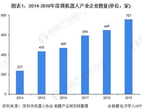 2020年深圳机器人产业市场现状及发展趋势分析 企业优势明显(二)