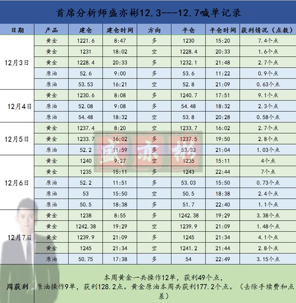 12.3-12.7盈利表格_副本名字.png