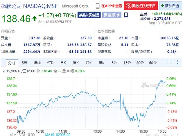 微软宣布回购400亿美元股票 盘后股价涨超1%