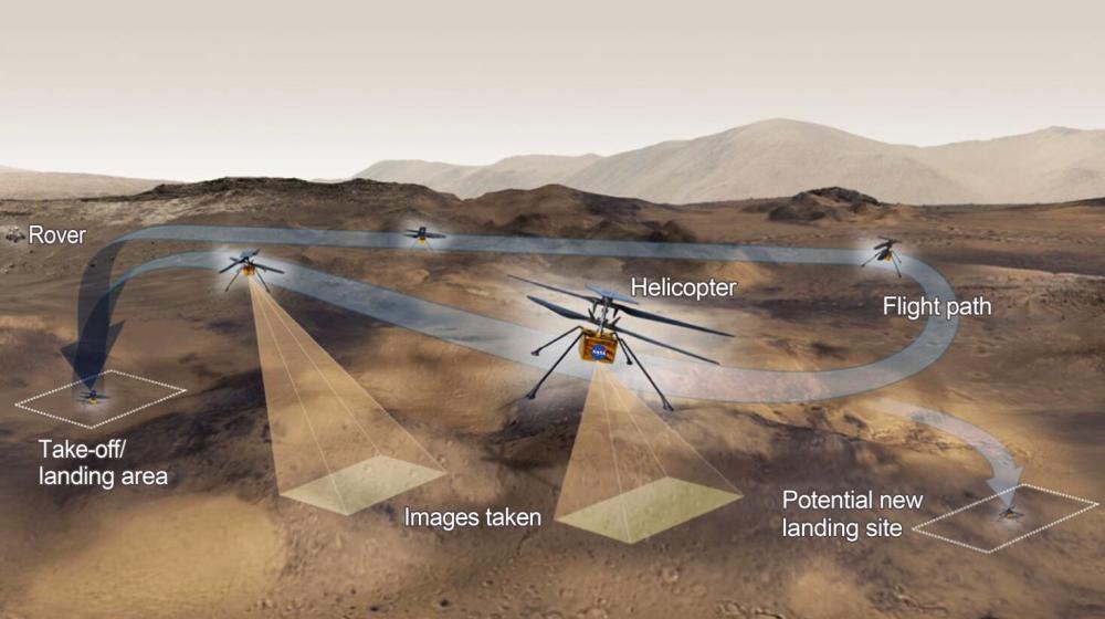 再 晚 三天!NASA宣布将火星直升机首飞时间推迟至4月11日