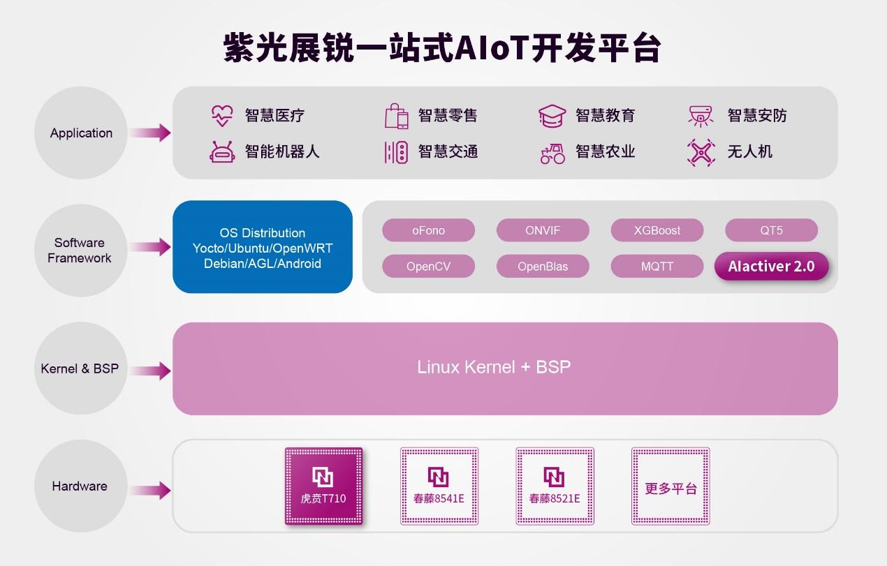 紫光展锐发布5G SoC新品虎贲T7520 采用6nm EUV工艺