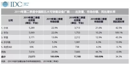 IDC:第二季度中国可穿戴设备市场出货量同比增34.3%
