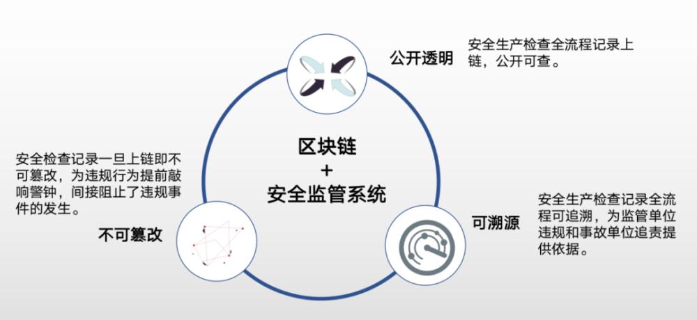 """徐州""""安监平台""""上线一年 用区块链保证生产安全"""