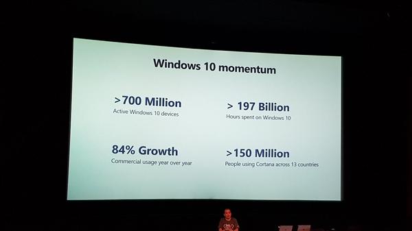 Win10活跃用户超7亿:其中1.5亿人使用Cortana