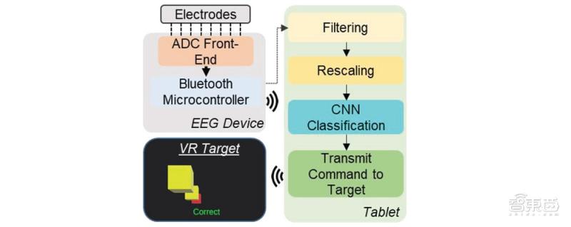 更轻便的可穿戴脑机接口!搭配VR无线传输,能意念操控机械臂
