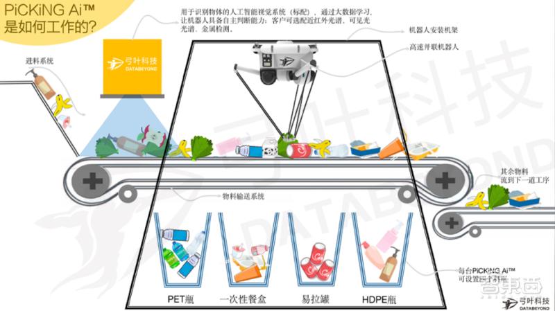"""3.6 亿吨垃圾何去何从?国产垃圾分类机器人现状:从""""源头""""到""""末端"""""""