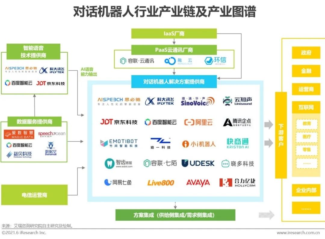 AI芯天下丨产业丨国内对话机器人行业向[规模化+AI技术突破+新业务增长]迈向