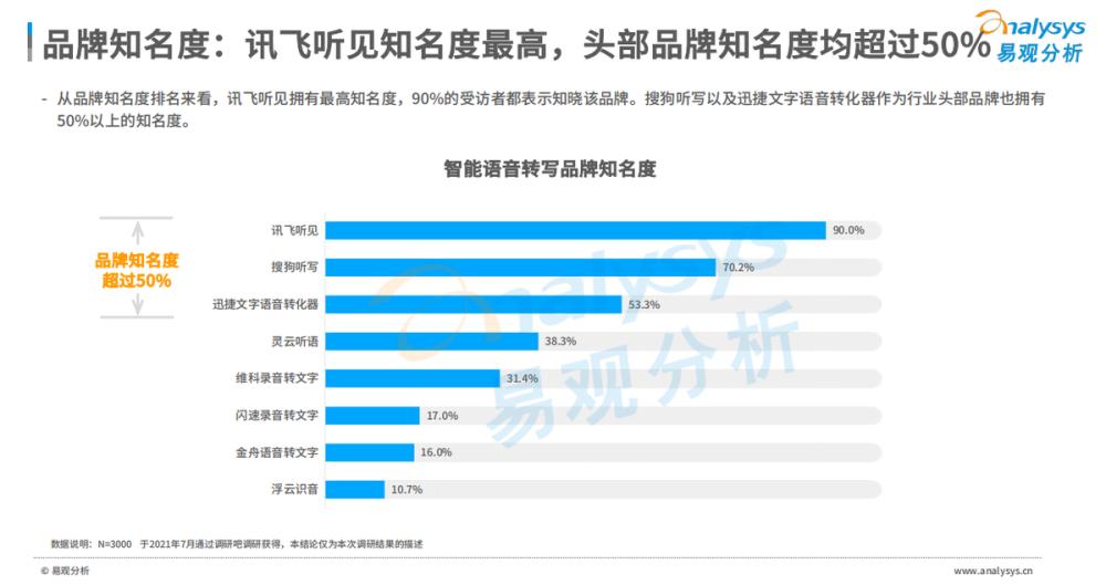 讯飞听见荣登榜首《2021中国智能语音转写工具行业洞察》报告发布