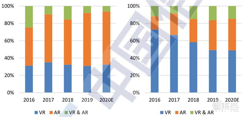 VR起飞阶段来临!新基建加持,五横两纵技术框架全面展开 | 内参