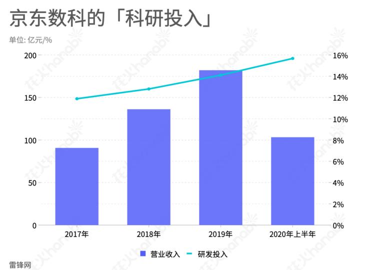 京东数科递交招股书,研发人员平均薪酬5.1万元,上半年研发费用超16亿元