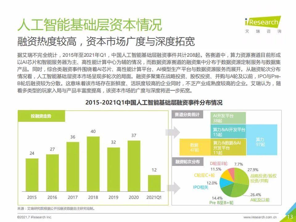 艾瑞咨询:2021年中国人工智能基础层行业发展研究报告