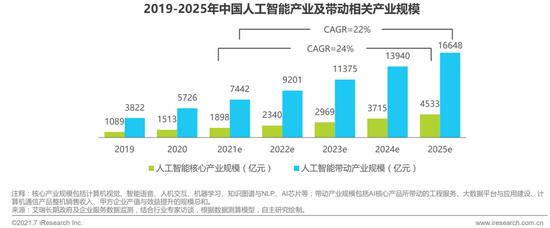 2021年中国人工智能基础层行业发展研究报告:2025年中国