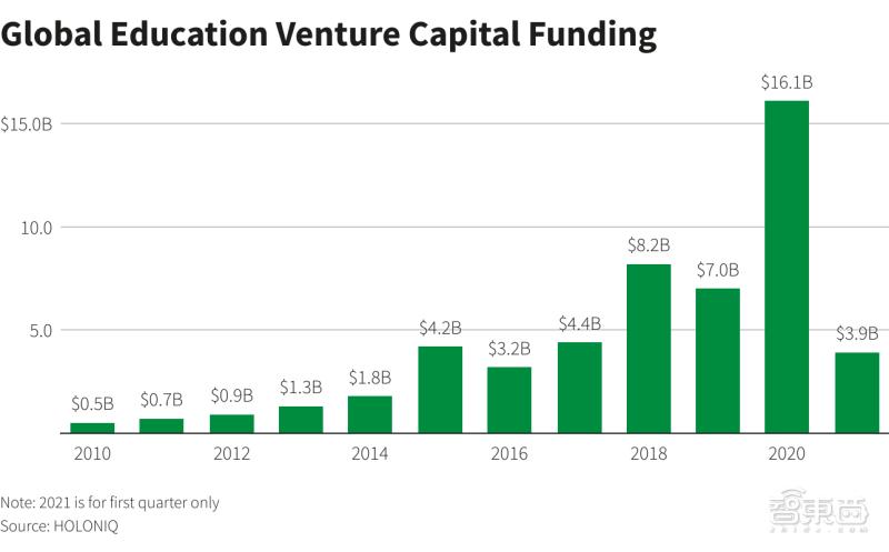 软银首次投资AI教育创企:Riiid获1.75亿美元新融资