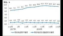 工信部:2018年11月移动短信业务量同比增长12%