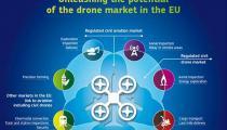 欧盟签署通用无人机服务市场联合宣言