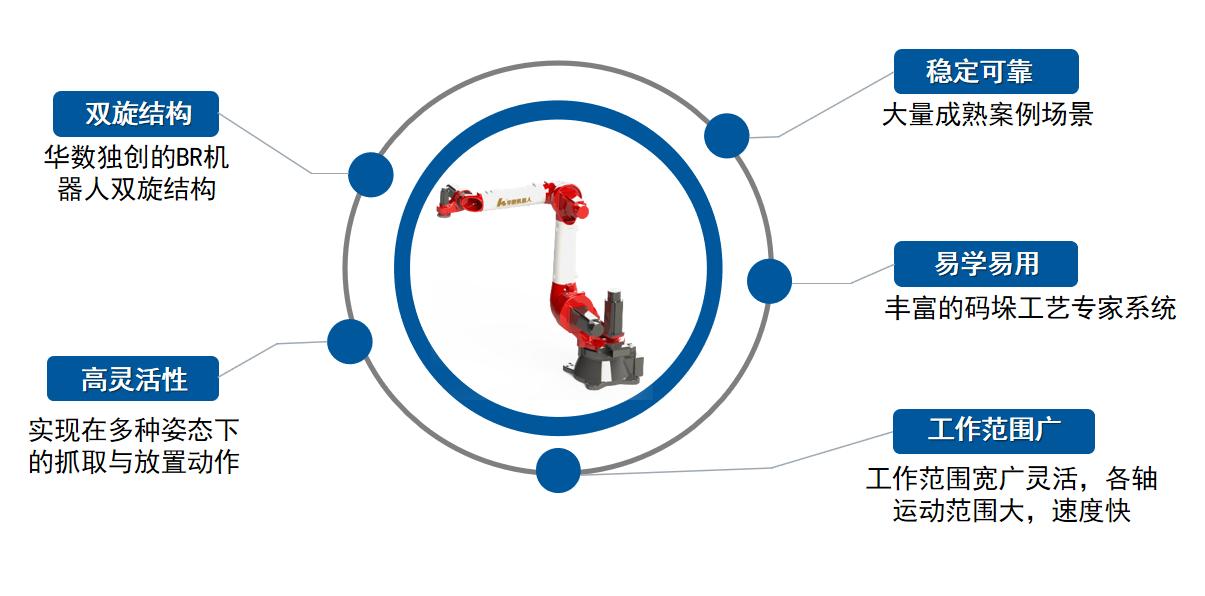 华数机器人大负载系列机器人,搬运码垛领域的顶尖好手