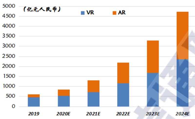VR起飞阶段来临!新基建加持,五横两纵技术框架全面展开