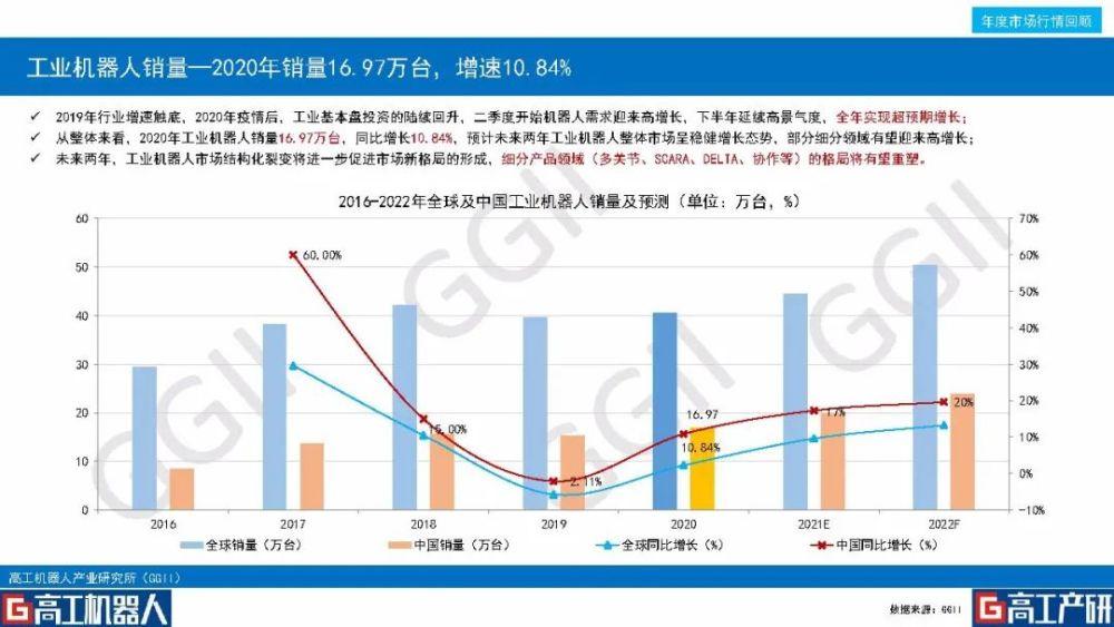 2020年度中国机器人行业发展研报