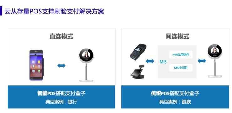 云从科技梅磊:为什么说刷脸支付正当时?