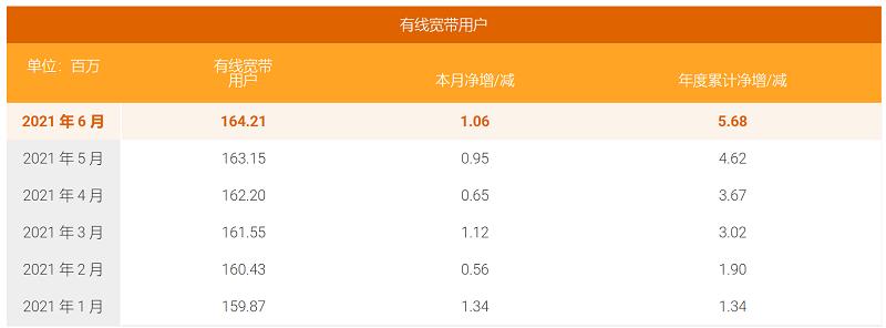 三大运营商年中数据公布:5G套餐用户累计突破4.9亿