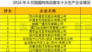6月份纯电动/插电式混动客车产量统计 宇通第一